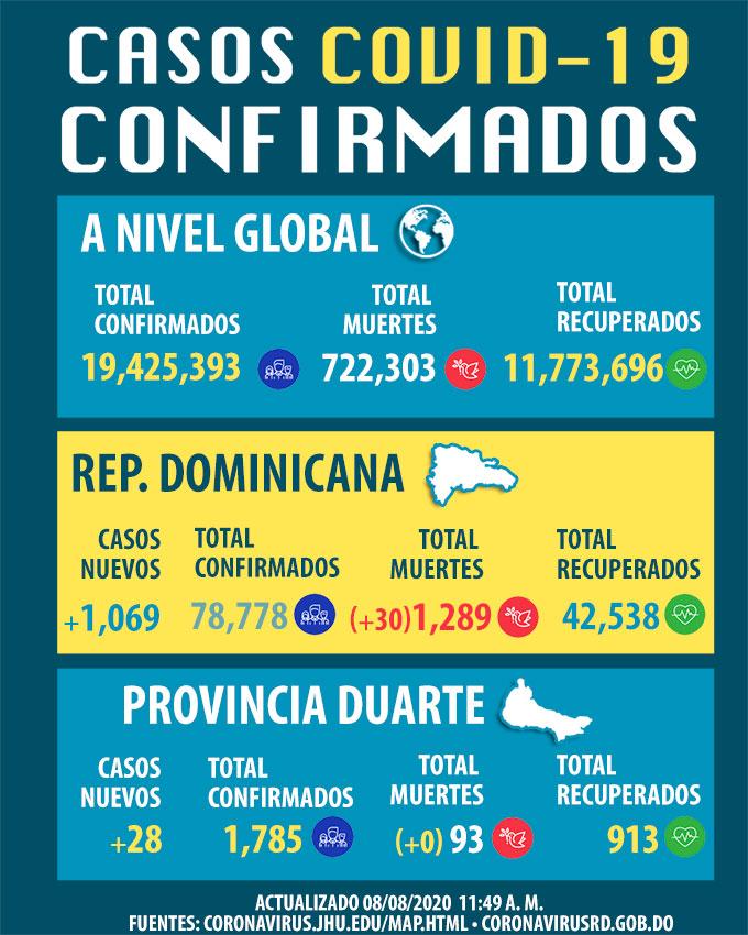 República Dominicana registra 30 defunciones por COVID-19, contagios llegan 78,778