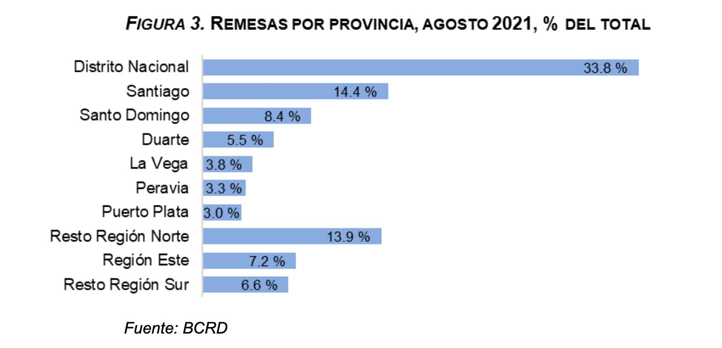 Remesas por provincia, agosto 2021, republica dominicana.