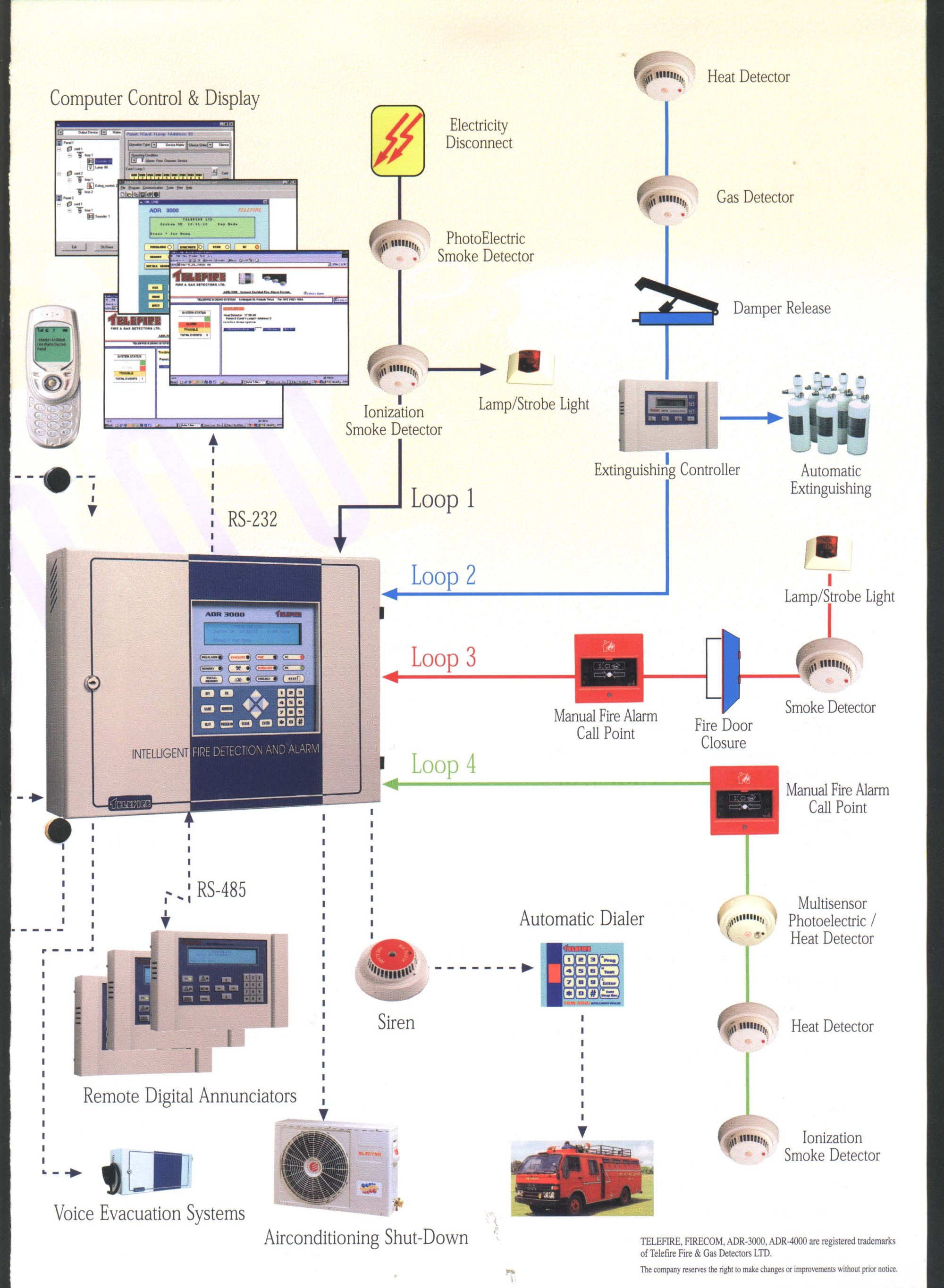 hight resolution of fire alarm system