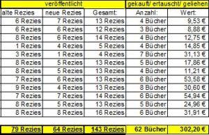 buch_statistik_2015_1