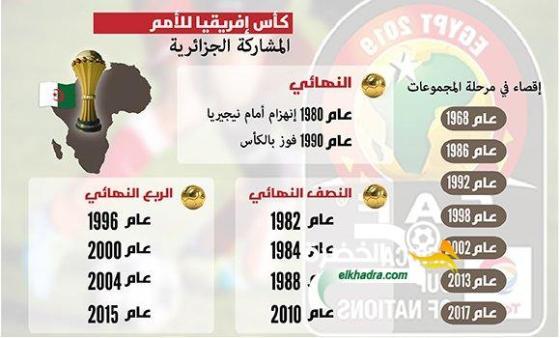 مشوار المنتخب الجزائري لكرة القدم خلال 17 مرحلة نهائية لكأس إفريقيا 26