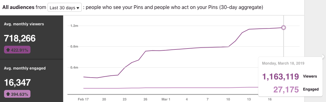 How to increase your Pinterest monthly views