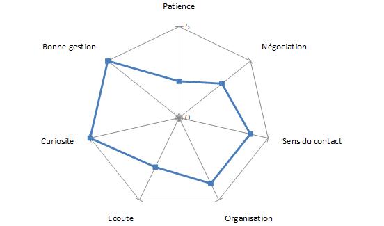 Diagramme qualité