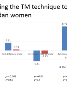 Moving the axis labels when  powerpoint chart graph has both positive and negative values also rh ellenfinkelstein