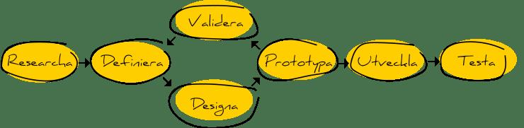 illustration av designprocessens olika faser