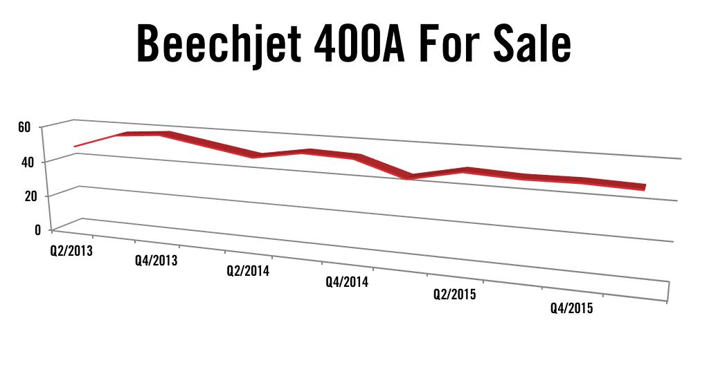 Beechjet 400A/Hawker 400XP Market Report Q3 2016