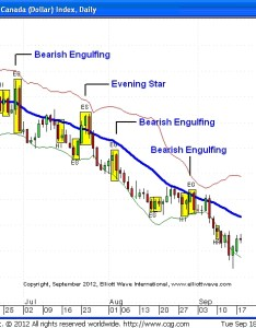 Candlestick chart also top technical tools part japanese candlesticks  forex market rh forexcycle