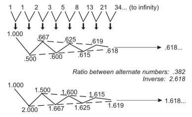 Applying Fibonacci to Stock Market Patterns (EWI) - Tradingfives