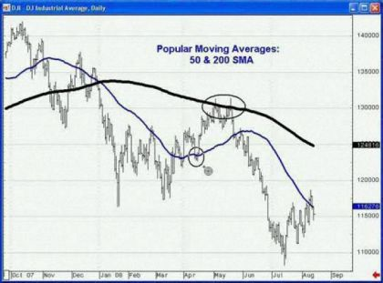 Popular Moving Averages: 50 & 200 SMA