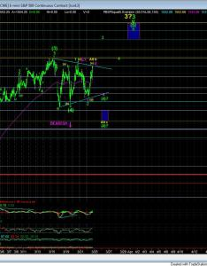 Elliott wave chart also market update charts on emini    min and inx daily rh elliottwavetrader