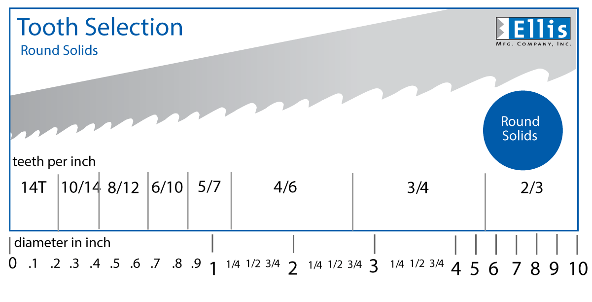 Bandsaw Speed Chart