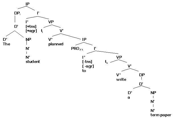 how to diagram a complex sentence automotive electrical wiring diagrams ello