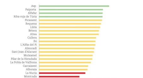 Paiporta, el municipio de l'Horta mejor valorado por la Sindicatura de Cuentas