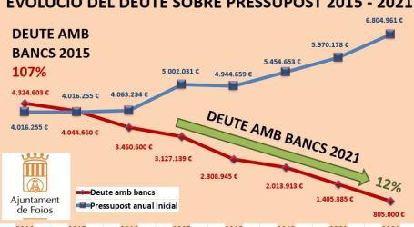 Foios deixarà el deute municipal en el 12% a finals del 2021