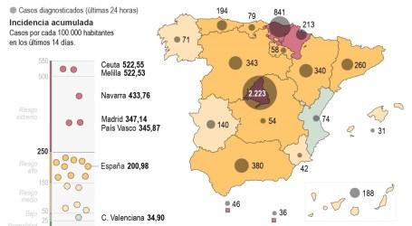 Sube la incidencia en todas las comunidades, menos Comunitat Valenciana, Canarias y Murcia
