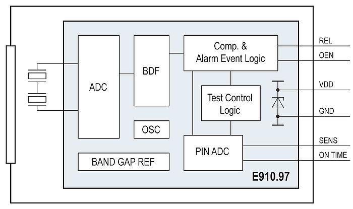 description integrated circuit optical sensor