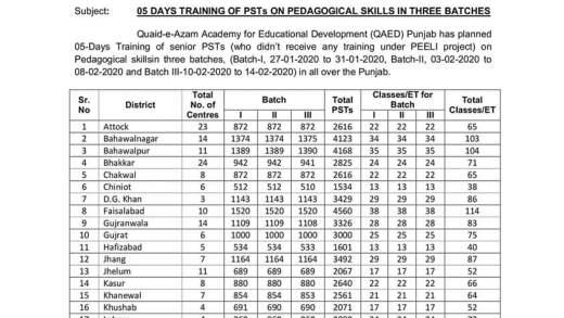 05 days pedagogical training 2020