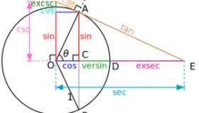 بحث عن حساب المثلثات