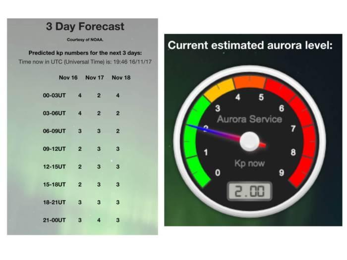 Predicciones del Aurora Service (EU). Predicción de auroras boreales en Islandia.