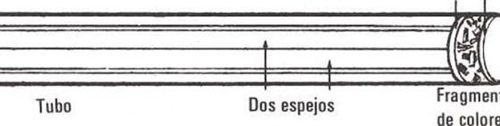 El calidoscopio