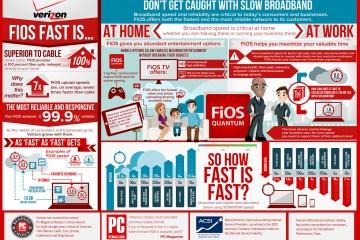Verizon FIOS 500/100 Mbps