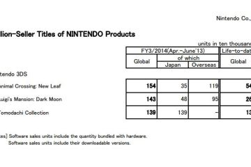 Nintendo Sales - 3DS Titles - April to June 2013
