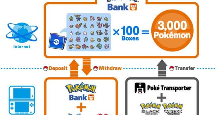 Pokémon Bank & Poké Transporter