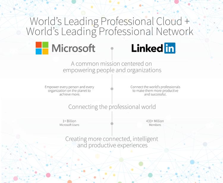 Microsoft & LinkedIn