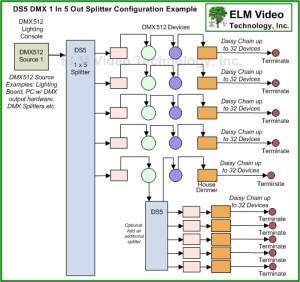DMX Splitter PCB 1x5 | ELM Video Technology