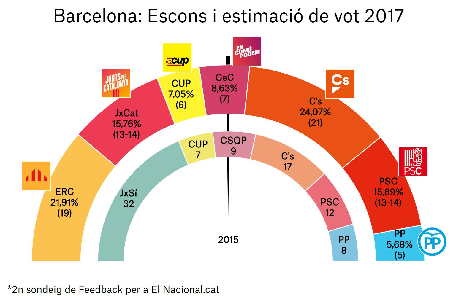 enquesta eleccions catalunya 21 d 2a bcn ca