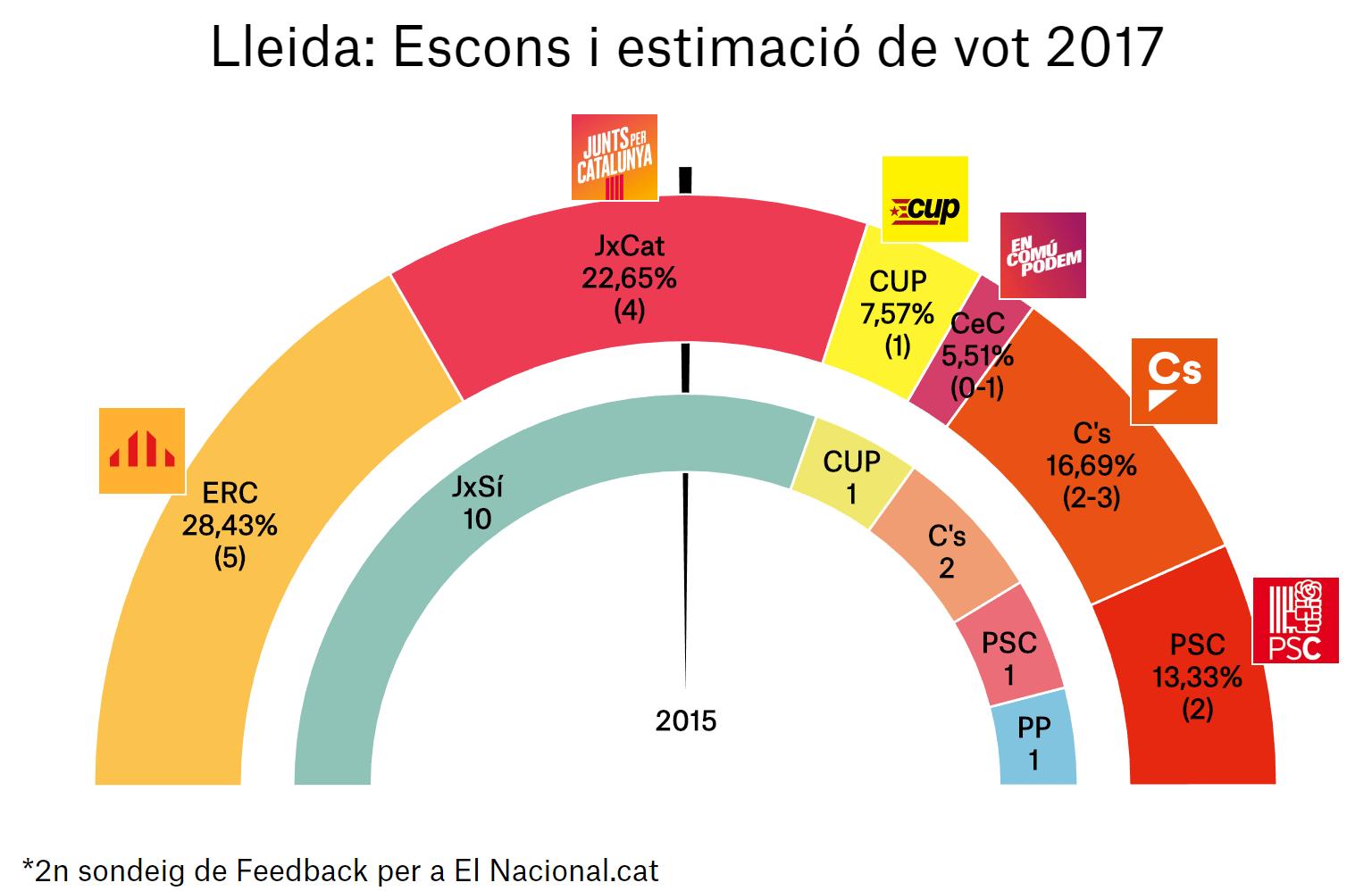 enquesta eleccions catalunya 21 d 2a lle ca