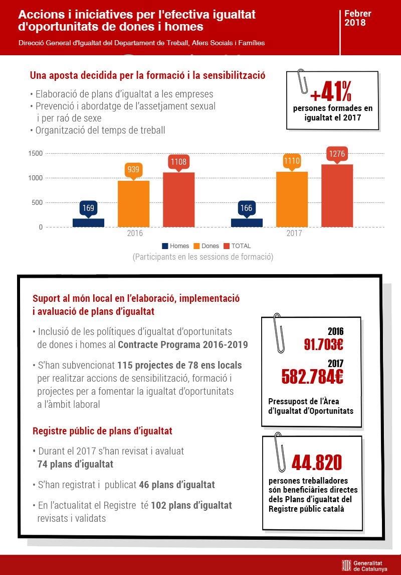 Infografia bretxa salarial