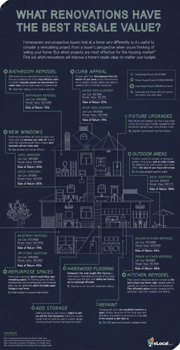 Renovations with the Best Resale Value