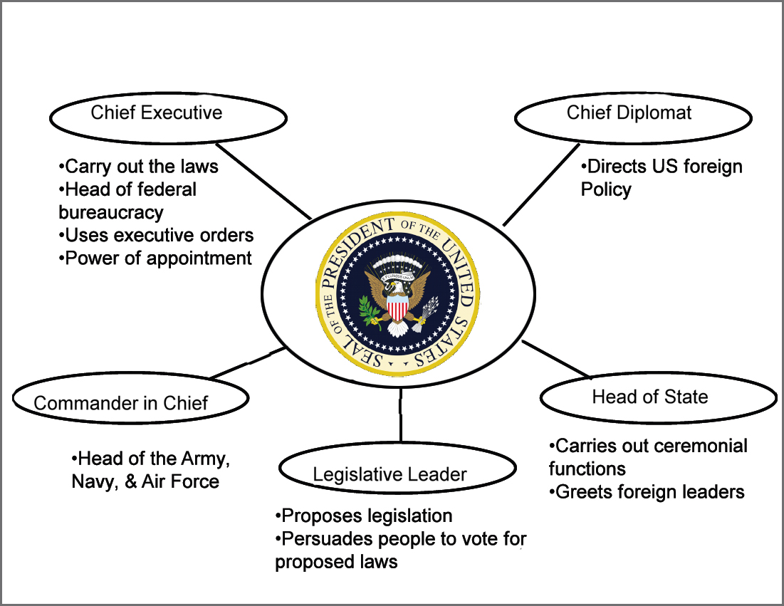 us government checks and balances diagram pioneer fh x700bt wiring the gallery for gt graphic organizer