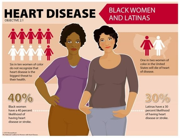 Hispanics, Blacks Less Likely to Get High Blood Pressure Treatment: Study