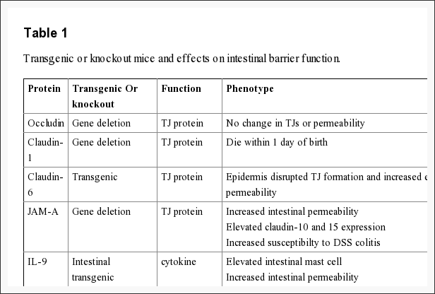 Transgenic or Knockout Mice & Effects on Intestinal Barrier Function
