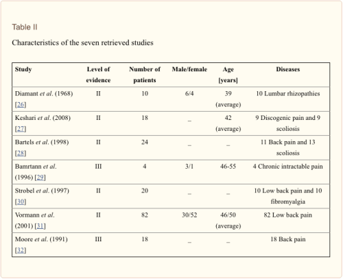 Table 2 Characteristics of the Seven Retrieved Studies