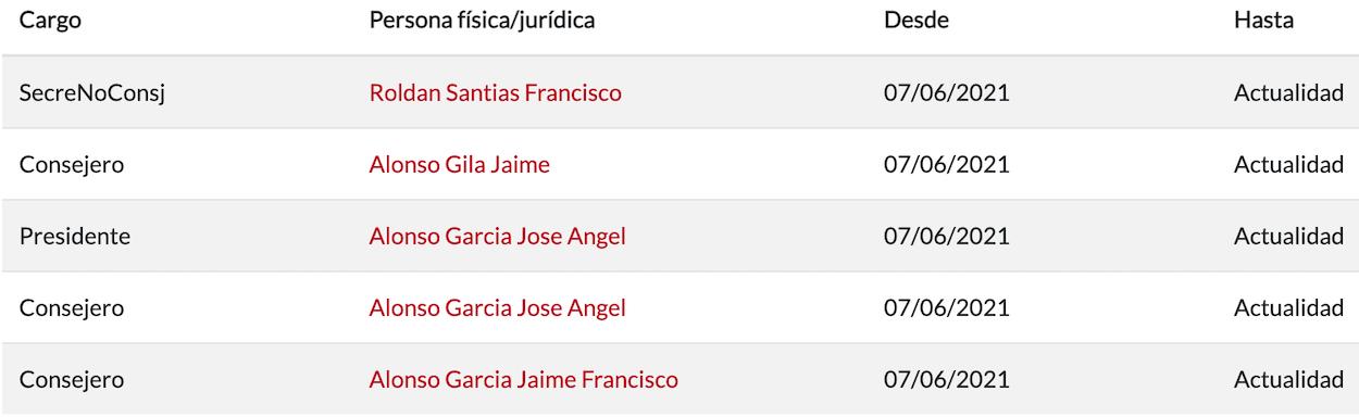 Cargos directivos de Producciones audiovisuales Hispania. Fuente: