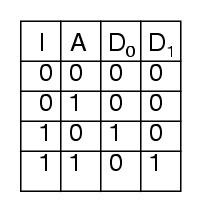 1 to 2 Demux Truth Table