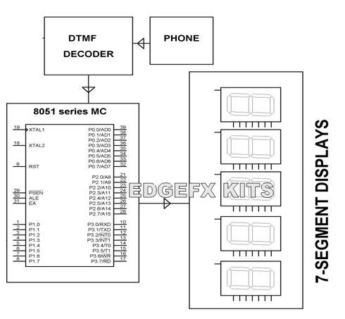 Microcontroller Based Caller ID Block Diagram Explanation