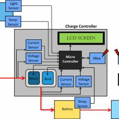 Microcontroller Based Inverter Circuit Diagram 98 Ford Windstar Fuse Mobile Battery Charger And Working Principle Elprocus Com Photovoltaic Mppt Charge Controller