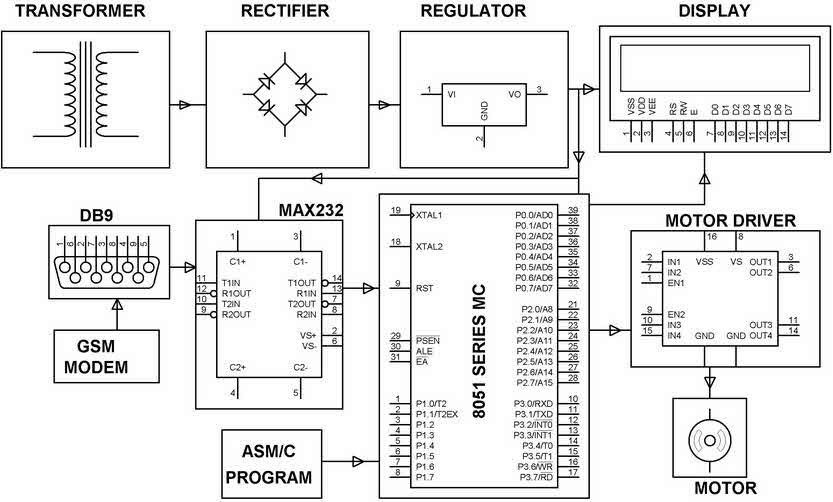 Automatic Railway Gate Control System Projects Using
