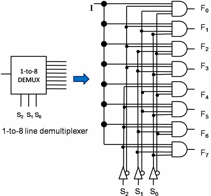What is Multiplexer and De-multiplexer? Types and its
