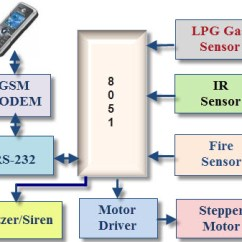 Mobile Block Diagram Circuit Case 446 Tractor Wiring Gsm Based Home Security System Working With Applications