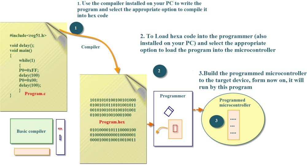 medium resolution of embedded system programming