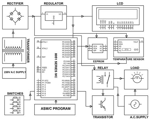 digital temperature controller circuit diagram high level network example what are different types of sensors with circuits programmable block by edgefxkits com