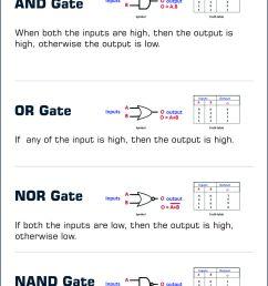 different types of digital logic gates [ 1003 x 4160 Pixel ]