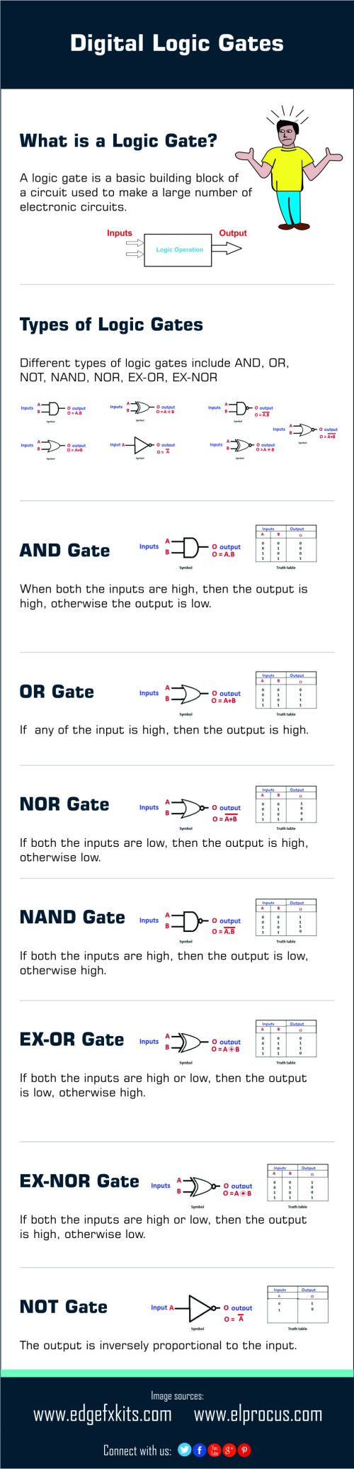 small resolution of different types of digital logic gates