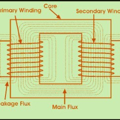 Transformer Diagram And How It Works Infrastructure Visio Different Types Of Transformers Their Applications