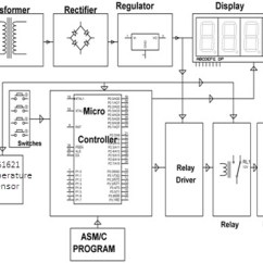 Digital Temperature Controller Circuit Diagram One Line Symbols Standards Precise Working And Its Block Of